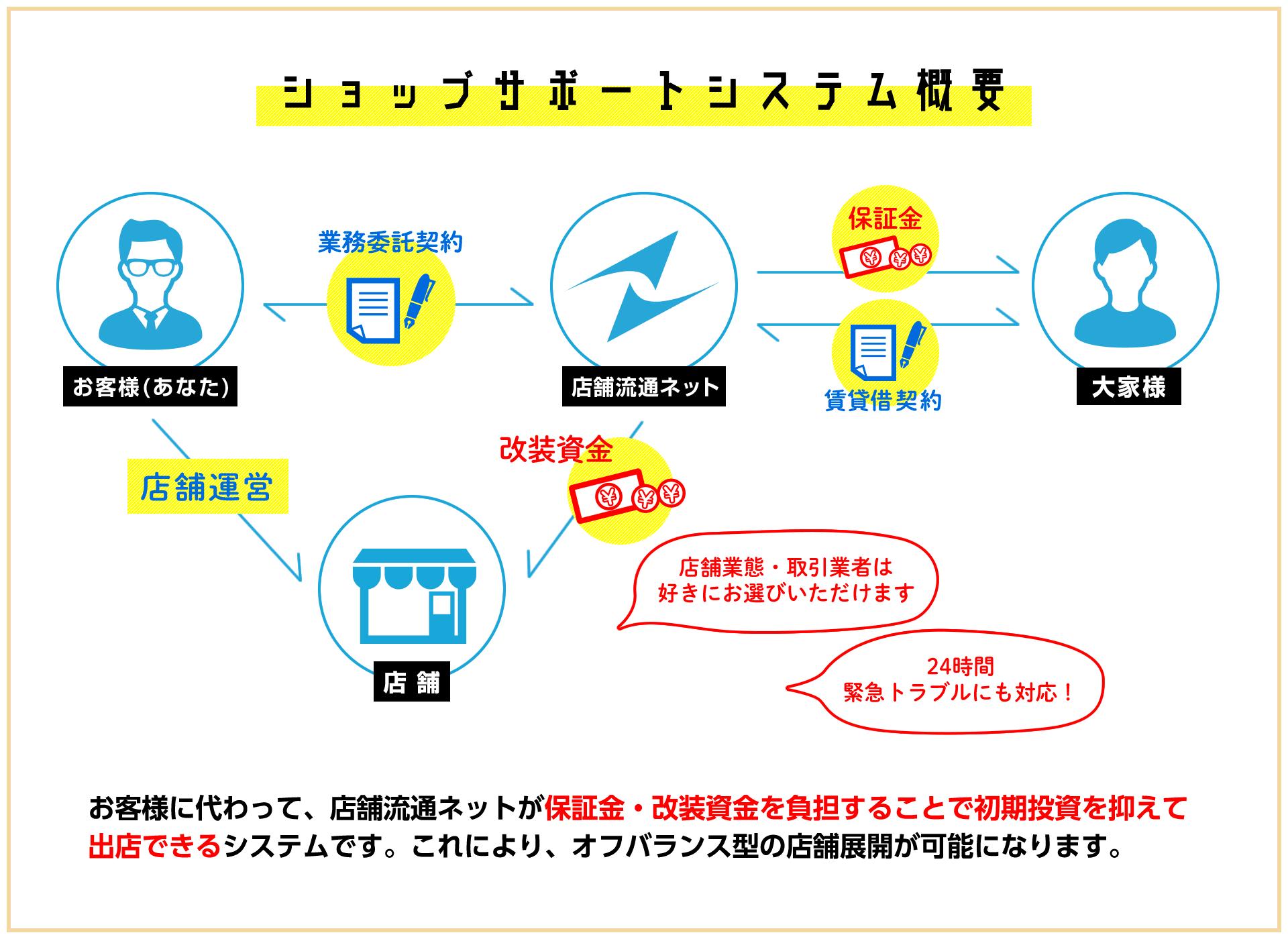 ショップサポートシステム概要 お客様に変わって、店舗流通ネットが保証金・改装資金を負担することで初期投資を抑えて出店できるシステムです。これにより、オフバランス型の店舗展開が可能になります。